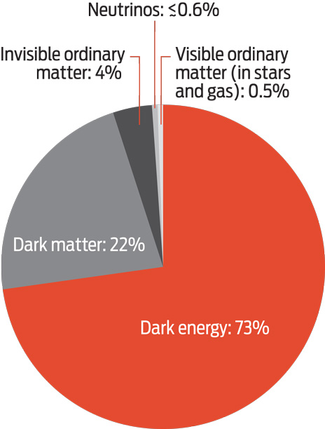 If you add up all the matter and energy in the universe, you'd find little that is familiar. The stars and gas that astronomers see in their telescopes make up just 0.5 percent of the cosmos. Just 0.01 percent of the universe is made of elements heavier than hydrogen or helium. Because of uncertainties, the numbers in this chart do not add up to 100 percent.