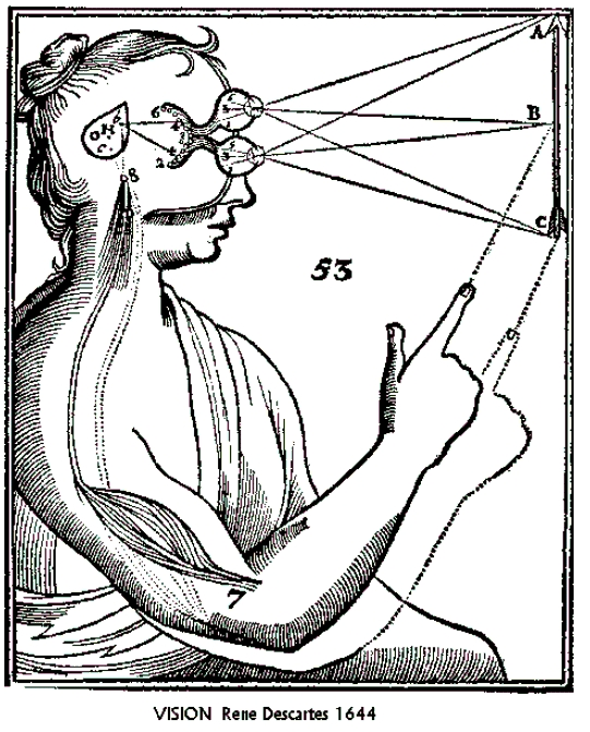 Woodcut from Descartes' 1644 Principles of Philosophy illustrating his theory of vision.
